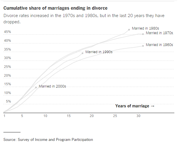 The Divorce Surge Is Over  but the Myth Lives On   NYTimes.com