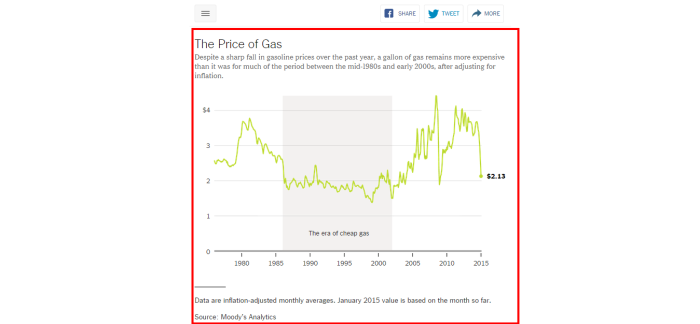 Gas  Still Not as Cheap as It Used to Be   NYTimes.com