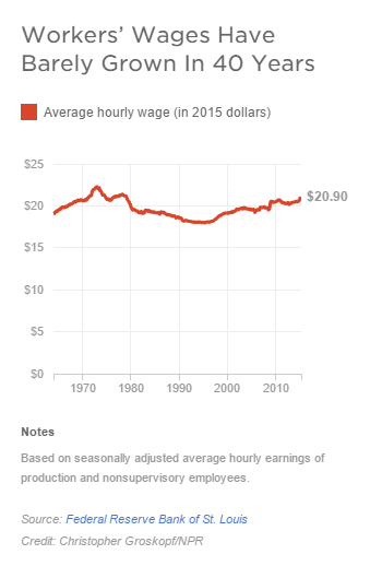 Despite An Economy On The Rise  American Paychecks Remain Stuck   It s All Politics   NPR