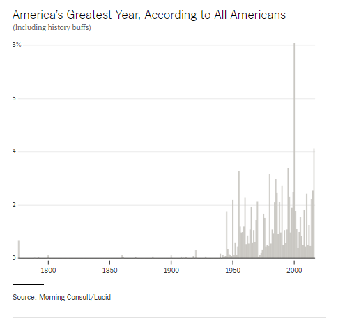 When Was America Greatest    NYTimes.com