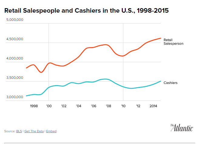 Retail Salesperson and Cashiers Are the Most Common Jobs in America   The Atlantic